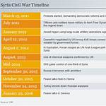 Timeline of the Syrian Civil War (May–August 2011)