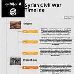 Timeline of the Syrian Civil War