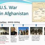 Timeline of the War in Afghanistan (2001–2014)