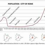 Timeline of the city of Rome