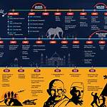 Timelines of modern history