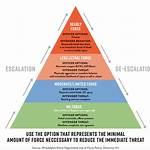 Use-of-force law in Missouri