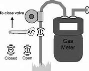 Image result for running a gas line off of the main meter