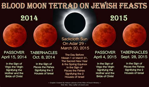 Image result for blood moon tetrad