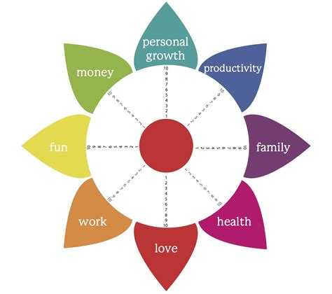 Image result for life wheel