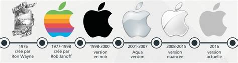 Image result for apple logo history 1977 to present