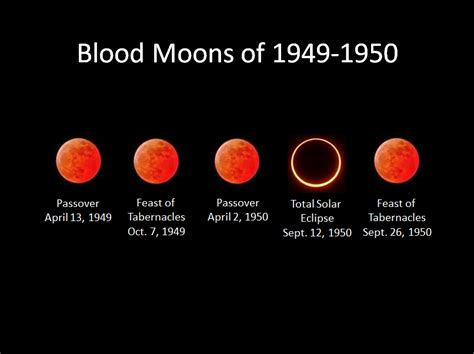 Image result for blood moon tetrad 1948