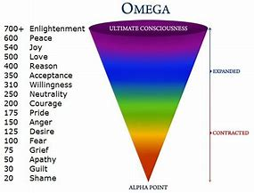Image result for SPIRITUAL VIBRATION CHART