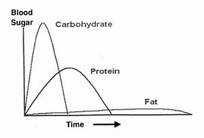 Image result for chart for why fats are better for energy than carbs