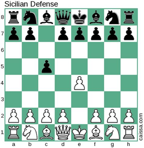 Image result for images sicilian opening chess