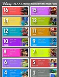 Image result for What Are The Pixar Movies in Order?. Size: 123 x 160. Source: designtaxi.com