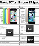 Image result for iphone 5c specs. Size: 137 x 160. Source: www.iphoneprices.uk