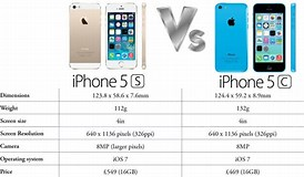 Image result for iPhone 5C Size. Size: 274 x 160. Source: www.ibtimes.co.uk