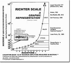 Image result for Richter Scale