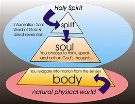 Image result for Heart Soul and Spirit