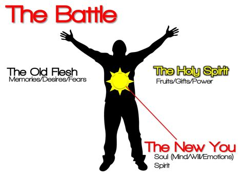 Image result for THE FLESH VS THE SOUL