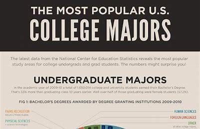 Image result for college major
