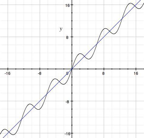 sinx+x に対する画像結果