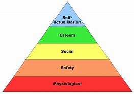 Image result for Maslow's Needs pyramid