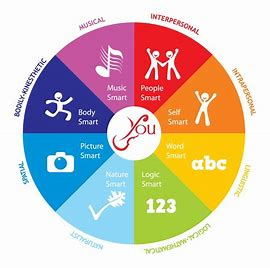 Image result for images multiple intelligences