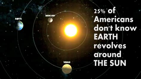 Image result for the earth revolves around the sun