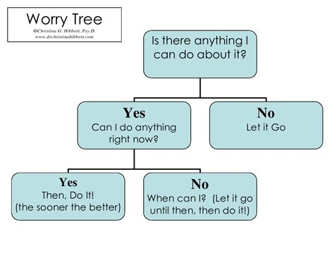 Image result for the worry tree diagram
