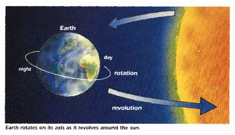 Image result for the earth revolves around the sun night and day