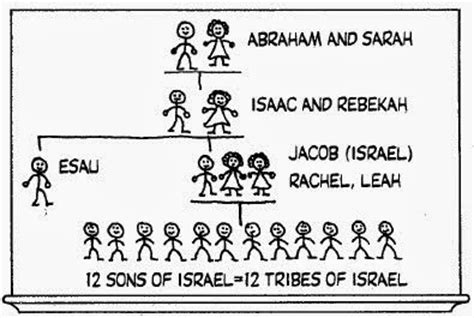 Image result for Covenant of Abraham Isaac Jacob