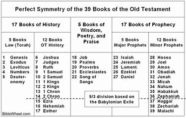 Image result for Old Testament Bible as a book of books