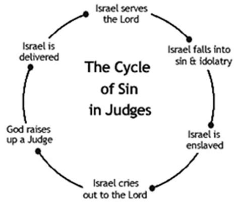 Image result for The cycle in Judges