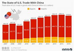 Image result for china and us trade by year