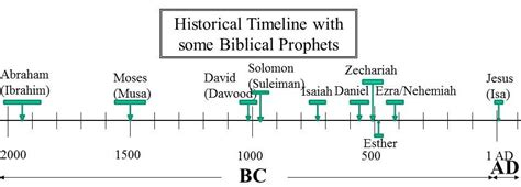 Image result for Timeline of Abraham to Moses