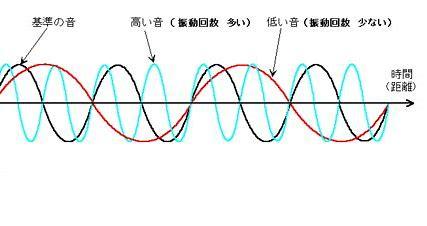 音の三要素 に対する画像結果