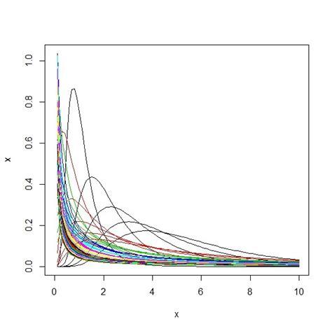 ポアソン分布 に対する画像結果