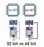 Image result for 32 bit vs 64 bit os. Size: 151 x 160. Source: www.geekboots.com
