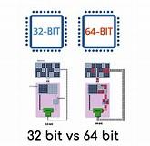 Image result for 32 bit vs 64 bit os. Size: 165 x 160. Source: www.geekboots.com