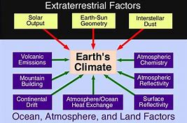 Image result for primary nautral drives or causes of climate change