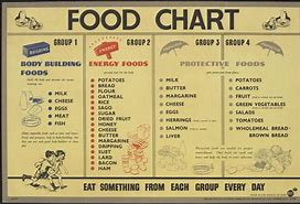 Determine Your Body Type food chart