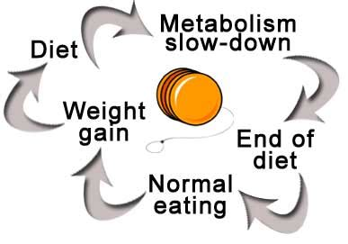 Image result for yo-yo dieting