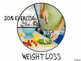 Image result for weight loss 80/20 rule