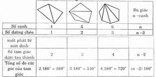 Image result for tính số đo góc ngoài của lục giác đều