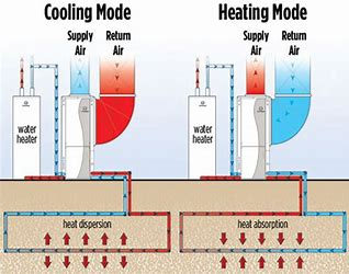 Image result for Geothermal Energy Heating and Cooling