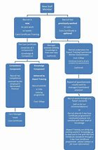 Image result for care certificate flow chart