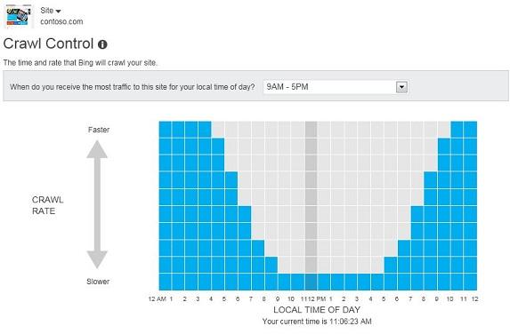 Crawl Control Hourly Crawl Speed Pattern